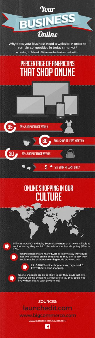Online Shopping [infographic]